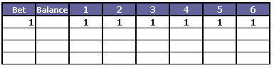 Deance Progression system table 3